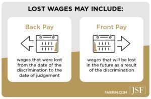 Lost wages due to discrimination may include back pay and front pay.
