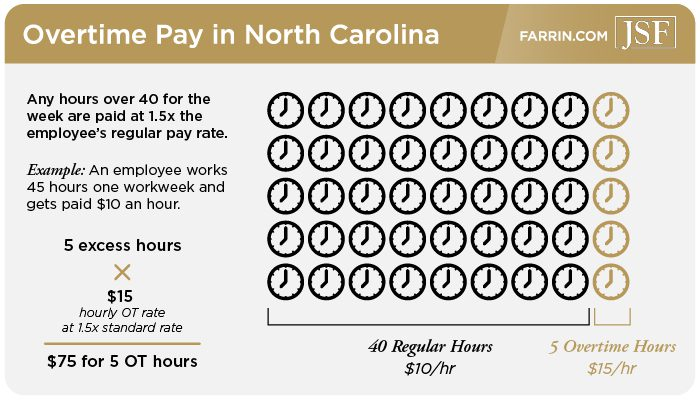 In NC any hours worked overtime are paid at 1.5 times the standard rate.