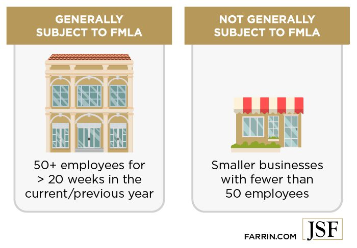 Generally only businesses with over 50 employees are subject to FMLA.