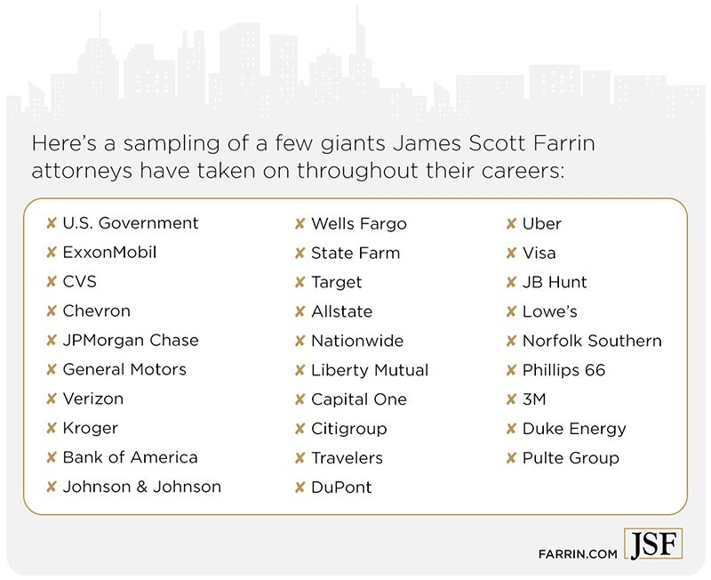 James Scott Farrin attorneys have taken on large corporations including banks, insurance & retail.