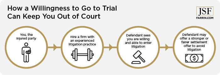 How a willingness to go to trial can keep you out of court