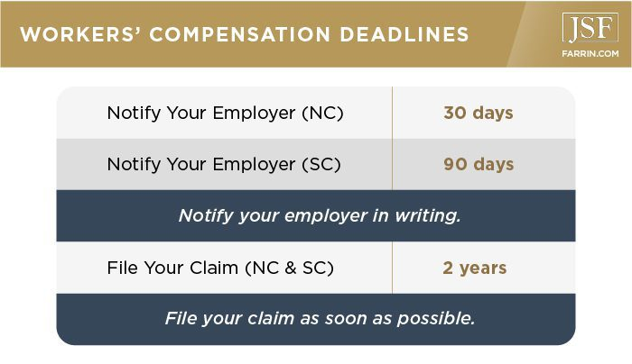 You must notify your employer of your wc claim within 30 days (NC)/90 days (SC). File it as soon as possible.