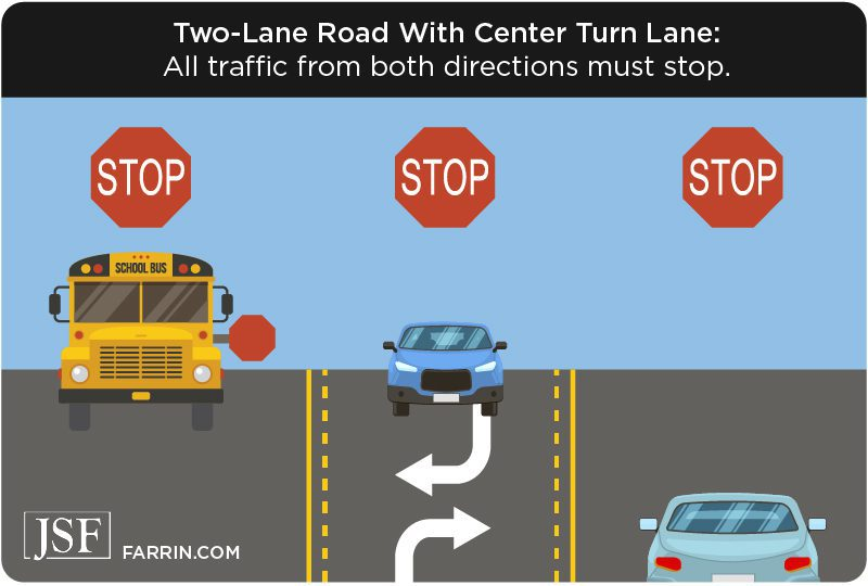 In a 2 land road with center turn lane, all traffic must stop for a school bus.