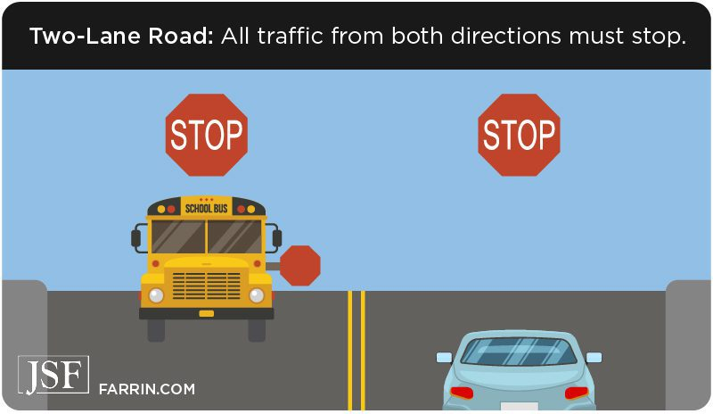 In a 2 lane road, all traffic must stop for a school bus.