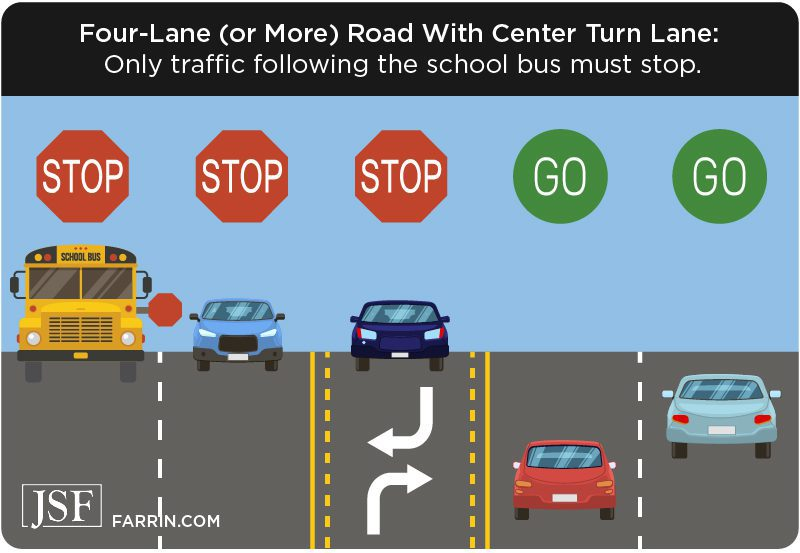 In a 4+ lane road with center lane, only traffic following the school bus must stop.