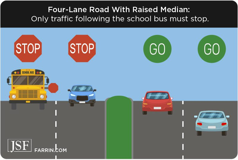 In a 4 lane road with raised median, only traffic following the school bus must stop.