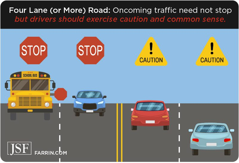 In a 4+ lane road, oncoming traffic can pass a school bus slowly and with caution.