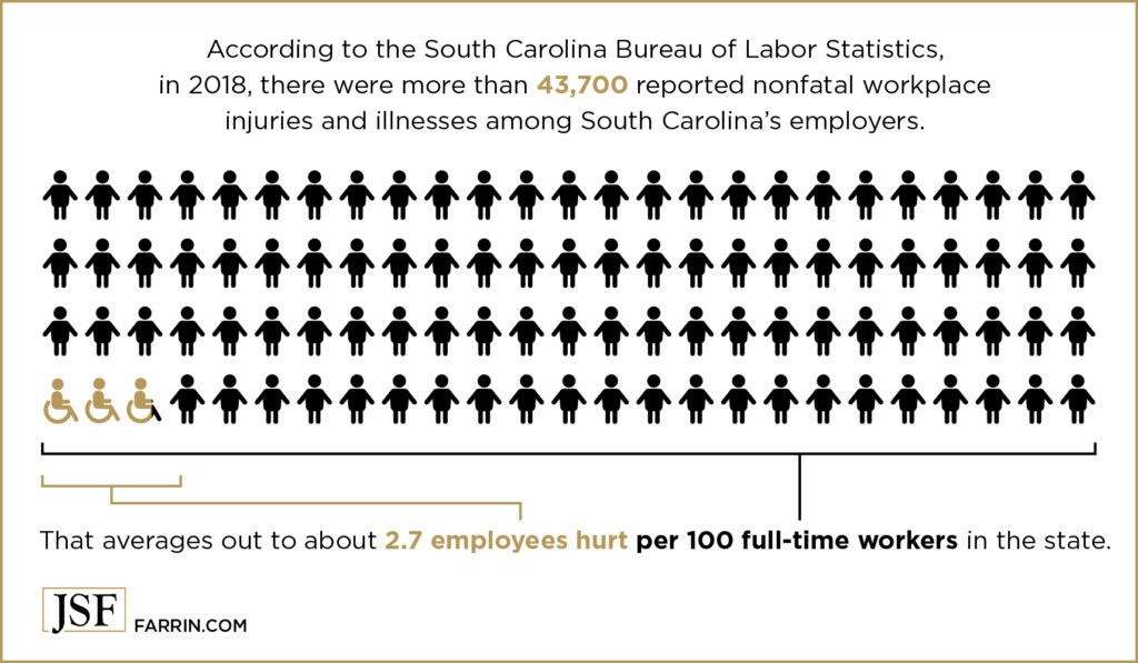 In 2018, about 2.7 out of 100 workers were injured in South Carolina.