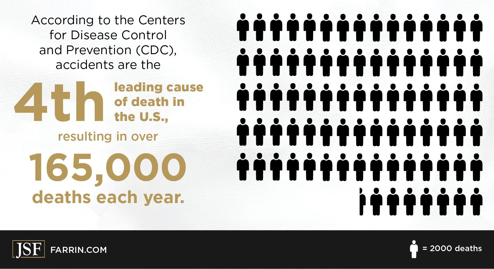 Unintentional injuries account for 165,000 deaths in the US each year, according to the CDC.