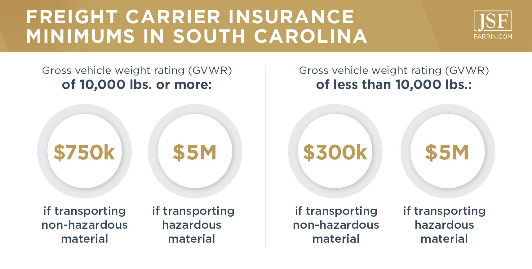 Freight carrier insurance minimums in South Carolina with GVWR above & below 10,000 pounds