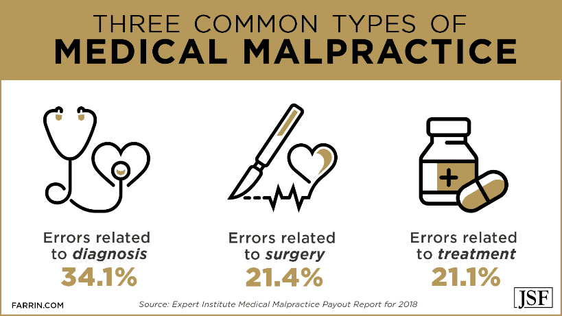 Diagnosis, surgery and treatment icons representing the three common types of medical malpractice.