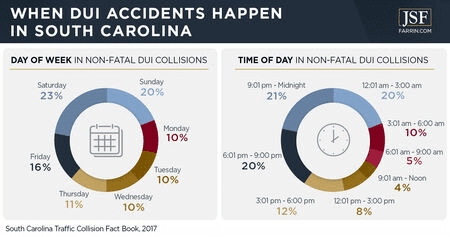South Carolina non-fatal DUI collisions classified by day and time of the event