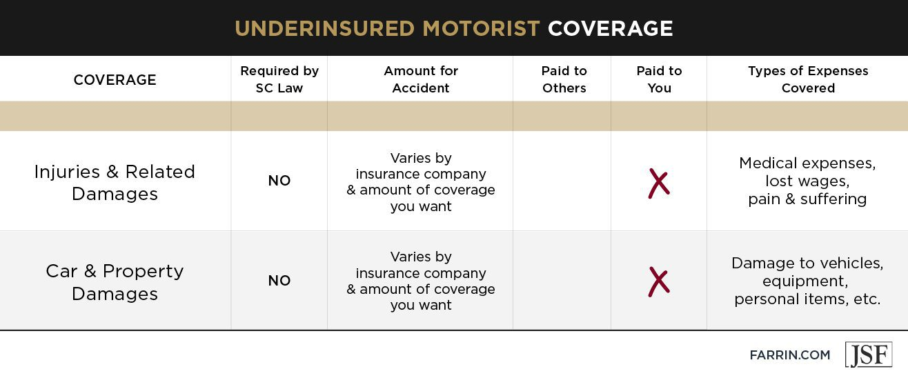 Amount of coverage granted under an underinsured motorist policy in South Carolina.
