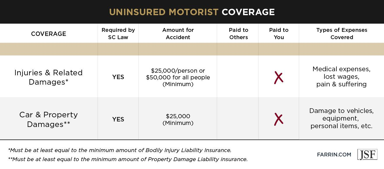 Amount of coverage granted under an uninsured motorist policy in South Carolina.