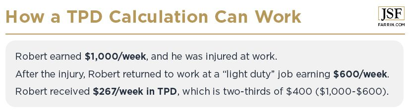 Example of how a total permanent disability calculation works