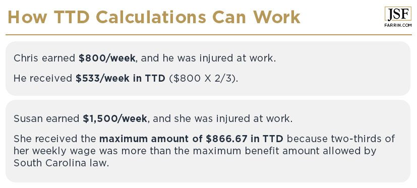 Examples of how temporary total disability calculations work