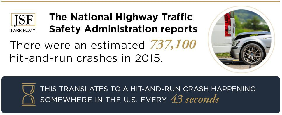 National Highway Traffic Safety Administration reported about 737,100 hit-and-run crashes in 2015.