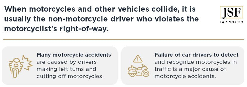 Usually, the non-motorcycle driver is at fault in accidents between motorcycles and other vehicles.