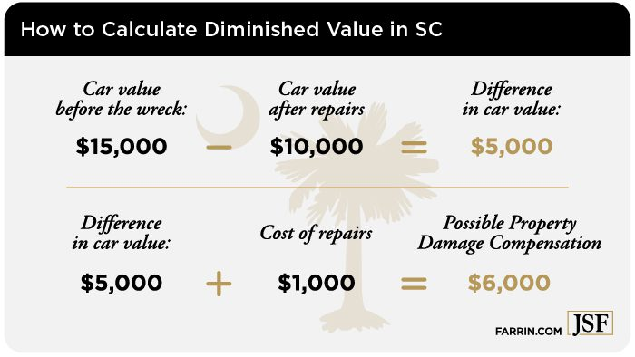 SC diminshed value is the car value before the wreck minus value after repairs.